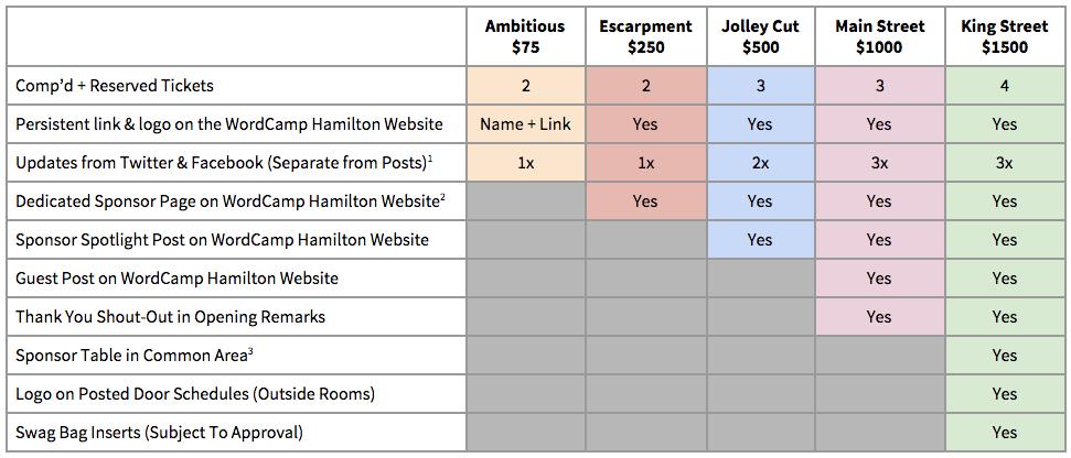 WordCamp Hamilton sponsor levels